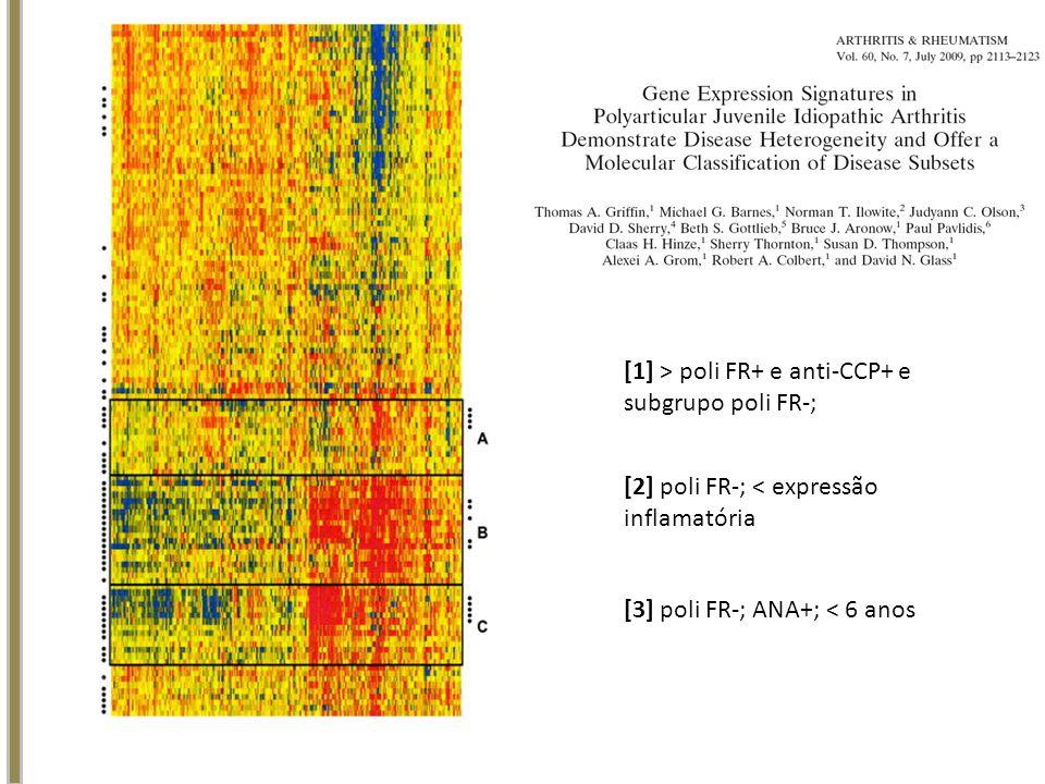 [1] > poli FR+ e anti-CCP+ e subgrupo poli FR-; [2] poli FR-; < expressão inflamatória [3] poli FR-; ANA+; < 6 anos