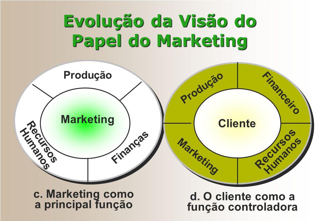 Evolução da Visão do Papel do Marketing c. Marketing como a principal função Marketing Finanças Recursos Humanos Produção d. O cliente como a função c