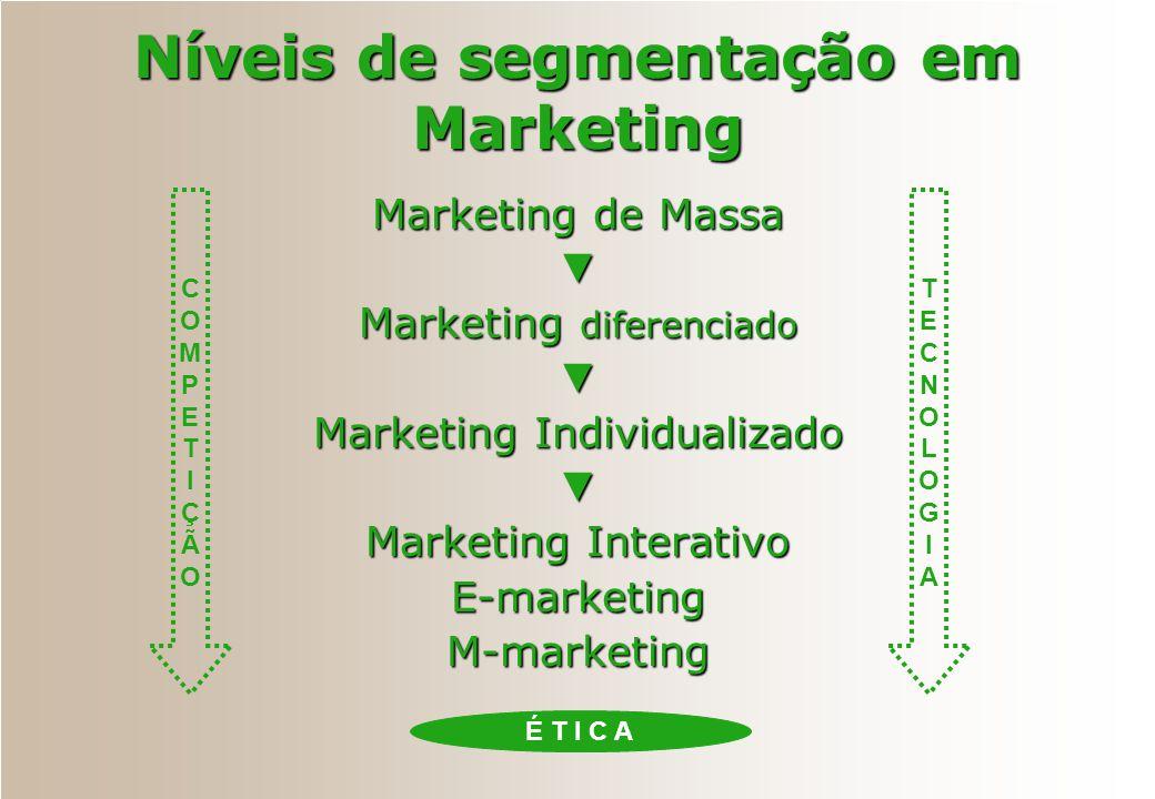 COMPETIÇÃOCOMPETIÇÃO Níveis de segmentação em Marketing Marketing de Massa Marketing diferenciado Marketing Individualizado Marketing Interativo E-mar