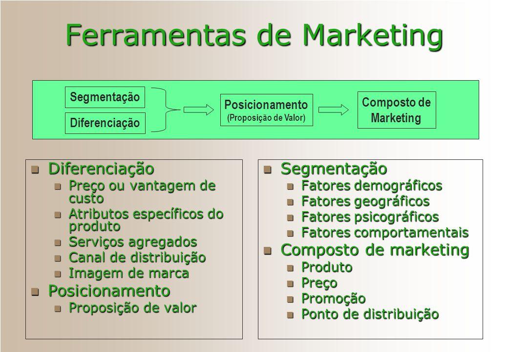 Ferramentas de Marketing Diferenciação Diferenciação Preço ou vantagem de custo Preço ou vantagem de custo Atributos específicos do produto Atributos