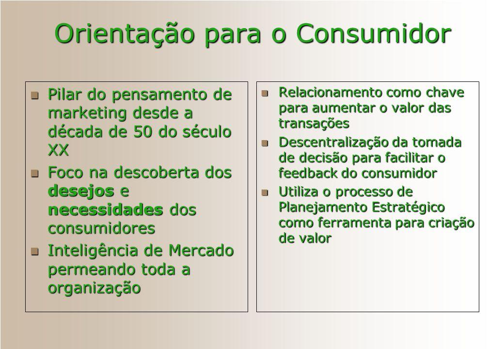 Orientação para o Consumidor Pilar do pensamento de marketing desde a década de 50 do século XX Pilar do pensamento de marketing desde a década de 50