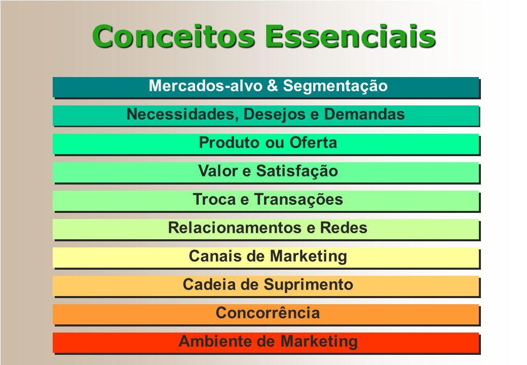 Conceitos Essenciais Produto ou Oferta Valor e Satisfação Necessidades, Desejos e Demandas Troca e Transações Relacionamentos e Redes Mercados-alvo &