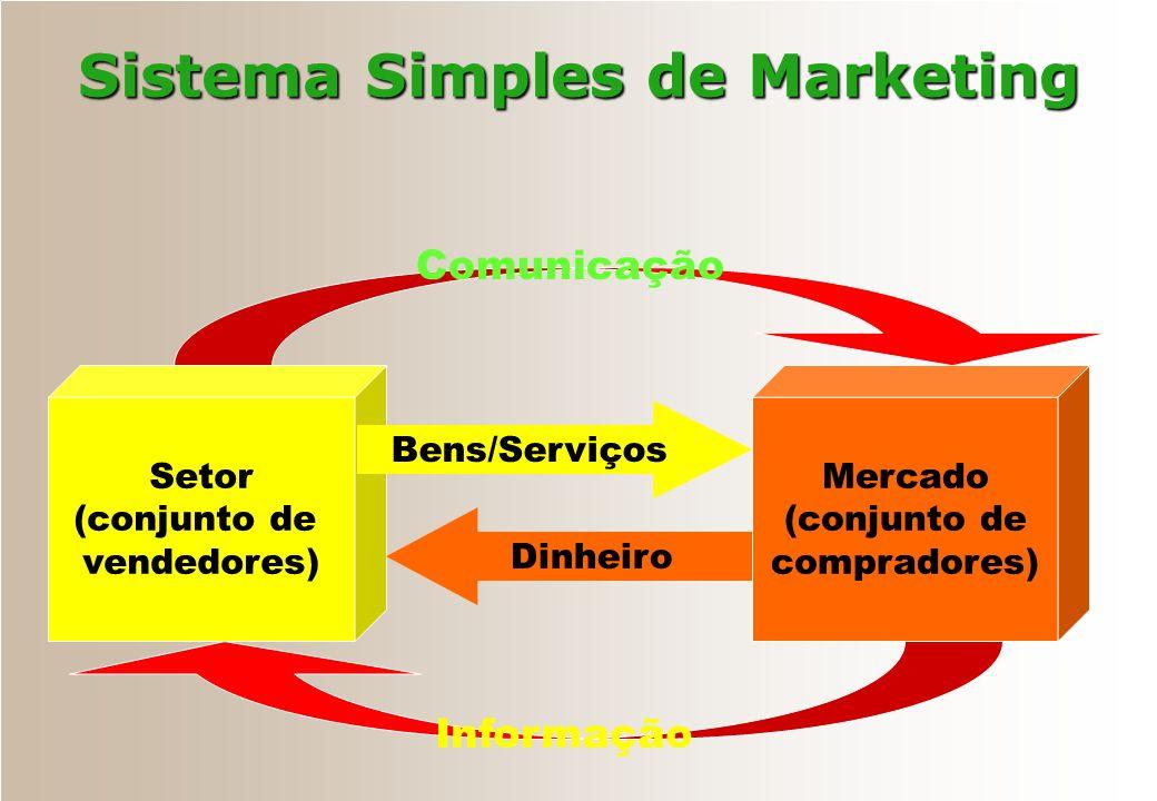 Sistema Simples de Marketing Setor (conjunto de vendedores) Mercado (conjunto de compradores) Bens/Serviços Dinheiro Comunicação Informação