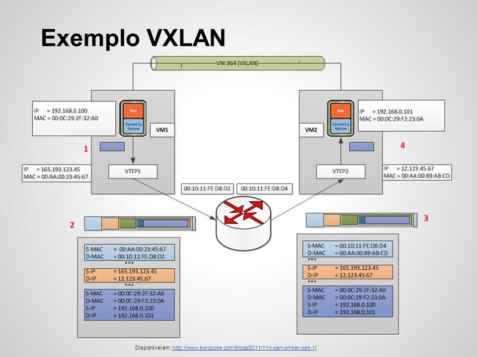 Exemplo VXLAN Disponível em: http://www.borgcube.com/blogs/2011/11/vxlan-primer-part-1/ http://www.borgcube.com/blogs/2011/11/vxlan-primer-part-1/