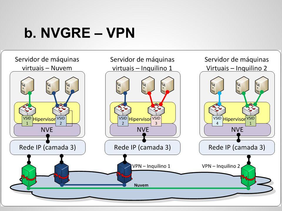 b. NVGRE – VPN