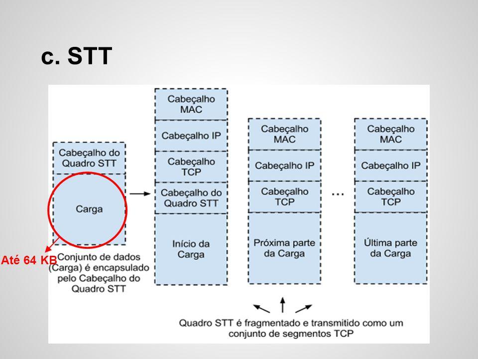c. STT Até 64 KB