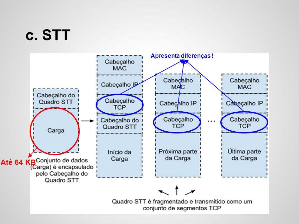 c. STT Até 64 KB Apresenta diferenças !