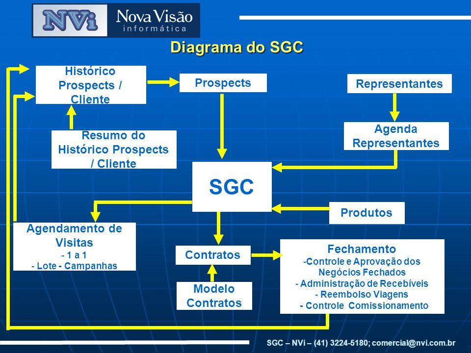 Diagrama do SGC SGC Representantes Prospects Histórico Prospects / Cliente Resumo do Histórico Prospects / Cliente Agendamento de Visitas - 1 a 1 - Lo