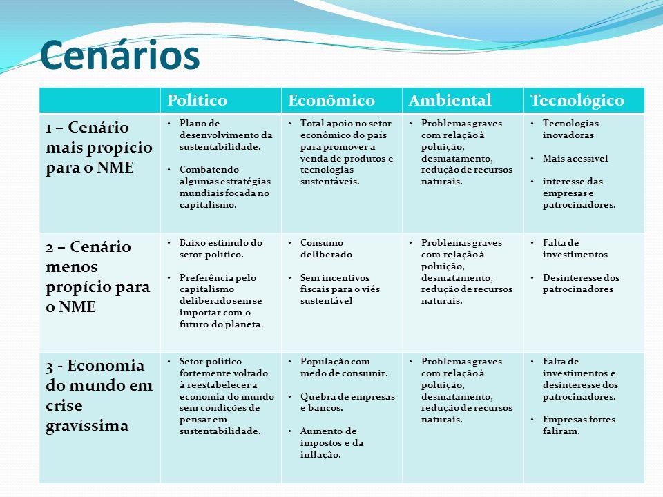 Cenários PolíticoEconômicoAmbientalTecnológico 1 – Cenário mais propício para o NME Plano de desenvolvimento da sustentabilidade. Combatendo algumas e