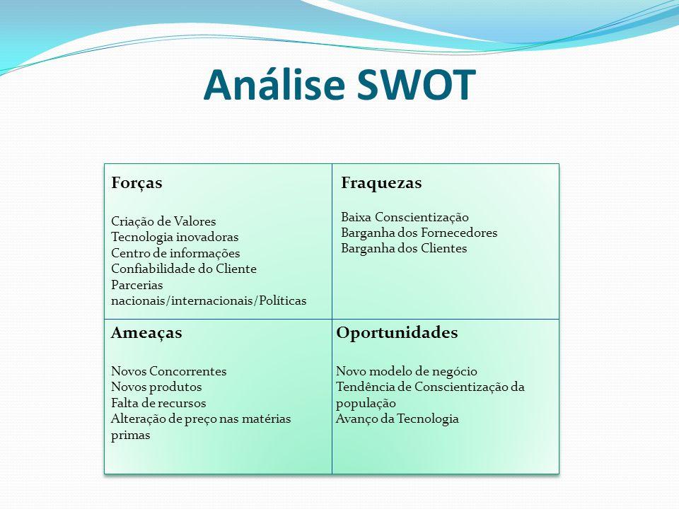 Análise SWOT Forças Criação de Valores Tecnologia inovadoras Centro de informações Confiabilidade do Cliente Parcerias nacionais/internacionais/Políti