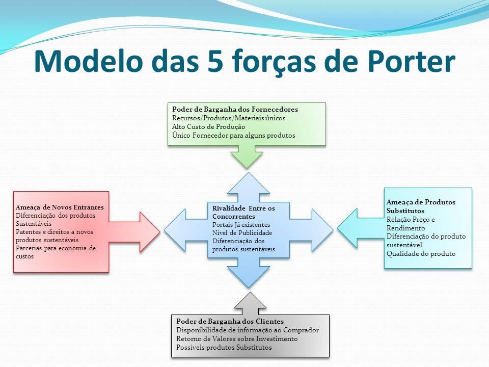 Modelo das 5 forças de Porter Rivalidade Entre os Concorrentes Portais Já existentes Nível de Publicidade Diferenciação dos produtos sustentáveis Pode