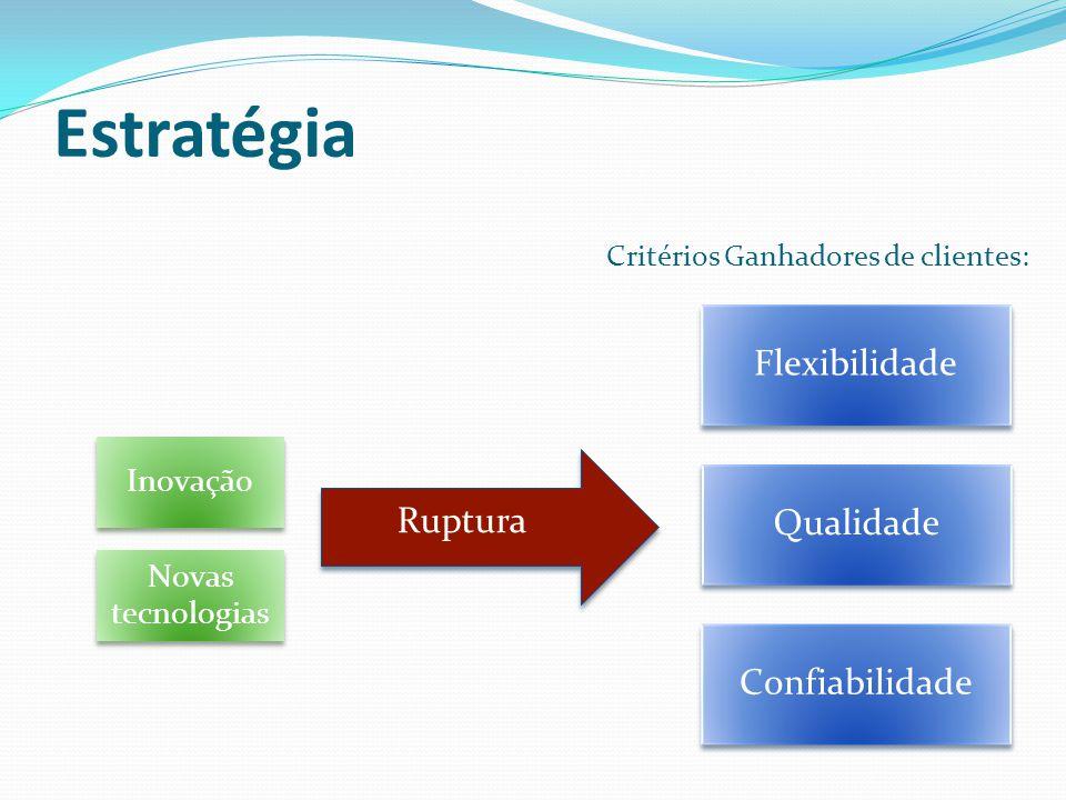 Estratégia Inovação Novas tecnologias Flexibilidade Confiabilidade Qualidade Ruptura Critérios Ganhadores de clientes: