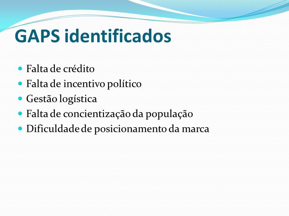 GAPS identificados Falta de crédito Falta de incentivo político Gestão logística Falta de concientização da população Dificuldade de posicionamento da