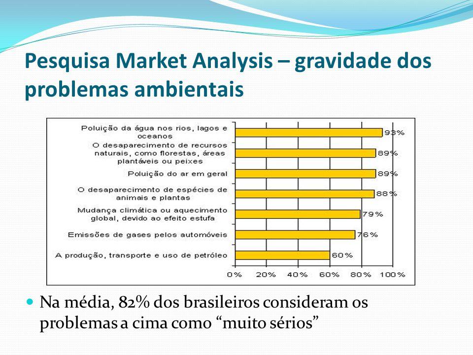 Pesquisa Market Analysis – gravidade dos problemas ambientais Na média, 82% dos brasileiros consideram os problemas a cima como muito sérios