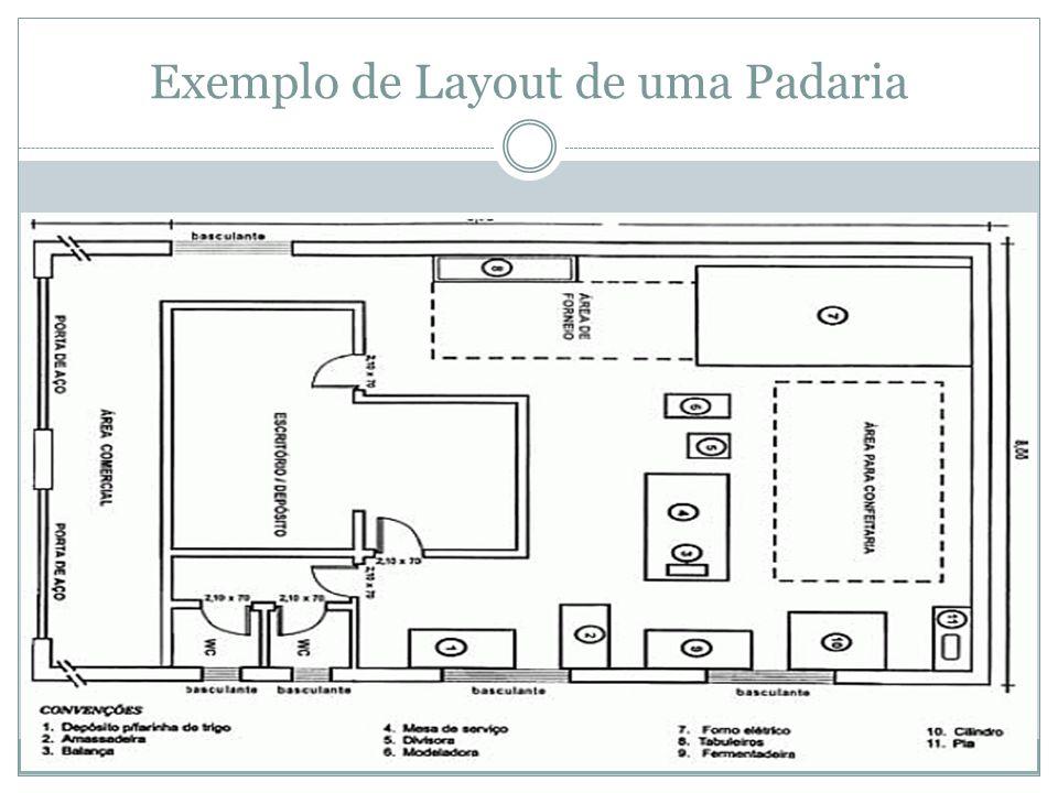 Exemplo de Layout de uma Padaria