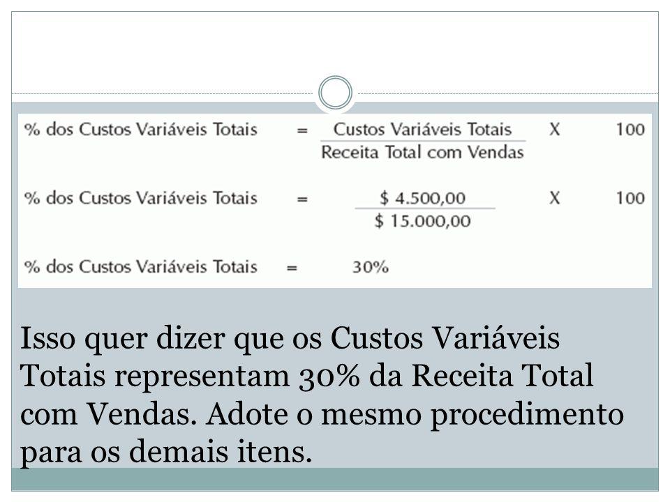 Isso quer dizer que os Custos Variáveis Totais representam 30% da Receita Total com Vendas. Adote o mesmo procedimento para os demais itens.