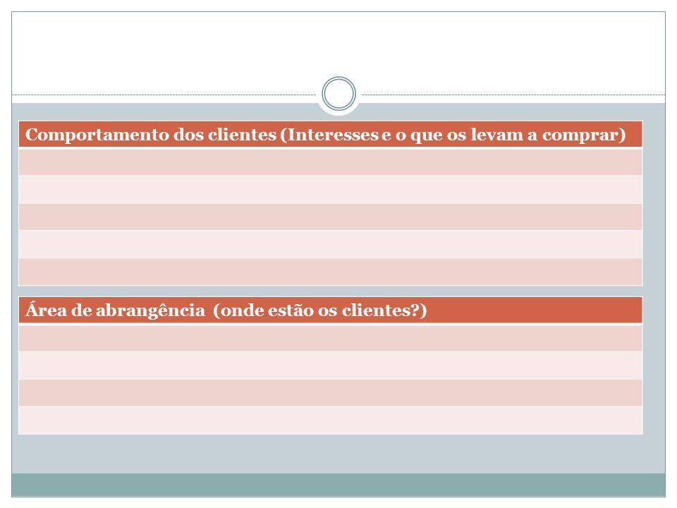 Comportamento dos clientes (Interesses e o que os levam a comprar) Área de abrangência (onde estão os clientes?)