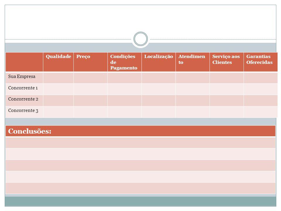 QualidadePreçoCondições de Pagamento LocalizaçãoAtendimen to Serviço aos Clientes Garantias Oferecidas Sua Empresa Concorrente 1 Concorrente 2 Concorr