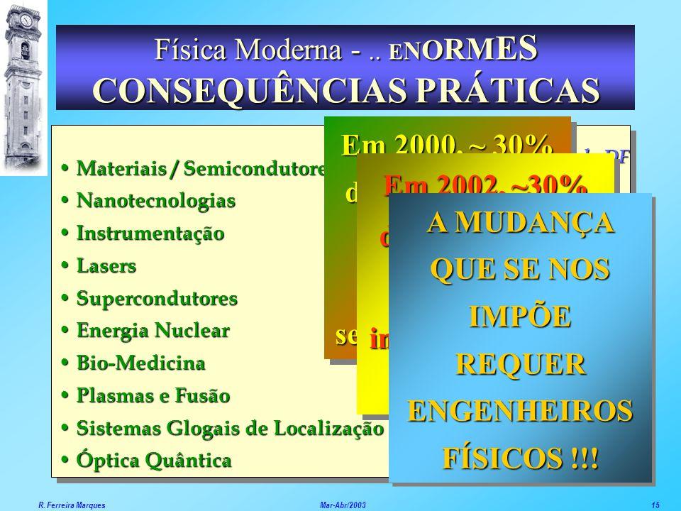 ******** Áreas de I&D do DF Ex-Alunos do DF ********** Materiais / Semicondutores Nanotecnologias Instrumentação Lasers Supercondutores Energia Nuclea
