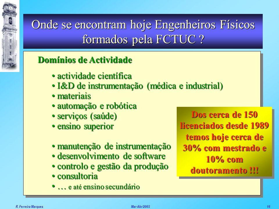 Domínios de Actividade actividade científica actividade científica I&D de instrumentação (médica e industrial) I&D de instrumentação (médica e industr