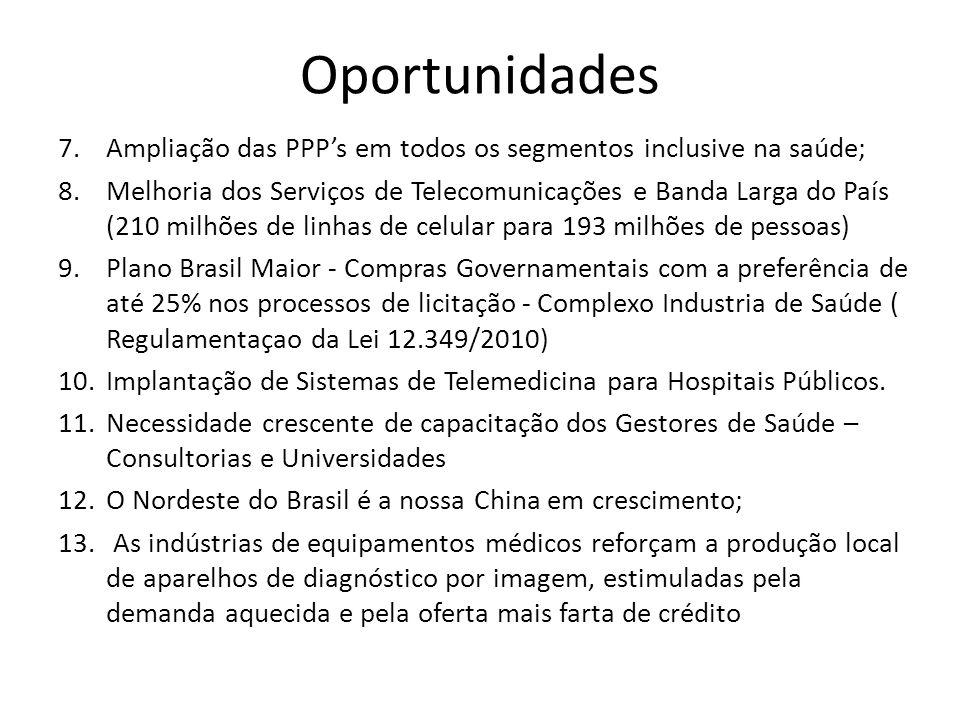 Oportunidades 7.Ampliação das PPPs em todos os segmentos inclusive na saúde; 8.Melhoria dos Serviços de Telecomunicações e Banda Larga do País (210 mi