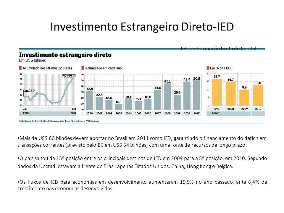 Investimento Estrangeiro Direto-IED FBCF – Formação Bruta de Capital Mais de US$ 60 bilhões devem aportar no Brasil em 2011 como IED, garantindo o fin