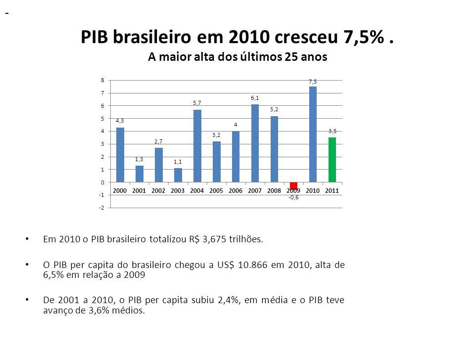 PIB brasileiro em 2010 cresceu 7,5%. A maior alta dos últimos 25 anos Em 2010 o PIB brasileiro totalizou R$ 3,675 trilhões. O PIB per capita do brasil