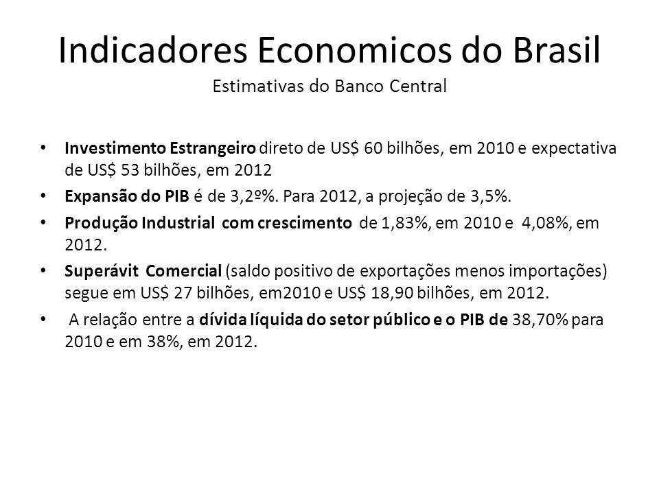 Indicadores Economicos do Brasil Estimativas do Banco Central Investimento Estrangeiro direto de US$ 60 bilhões, em 2010 e expectativa de US$ 53 bilhõ