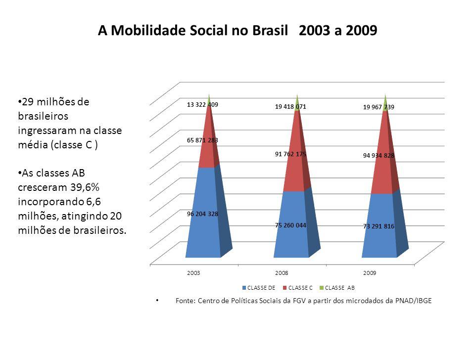 A Mobilidade Social no Brasil 2003 a 2009 Fonte: Centro de Políticas Sociais da FGV a partir dos microdados da PNAD/IBGE 29 milhões de brasileiros ing