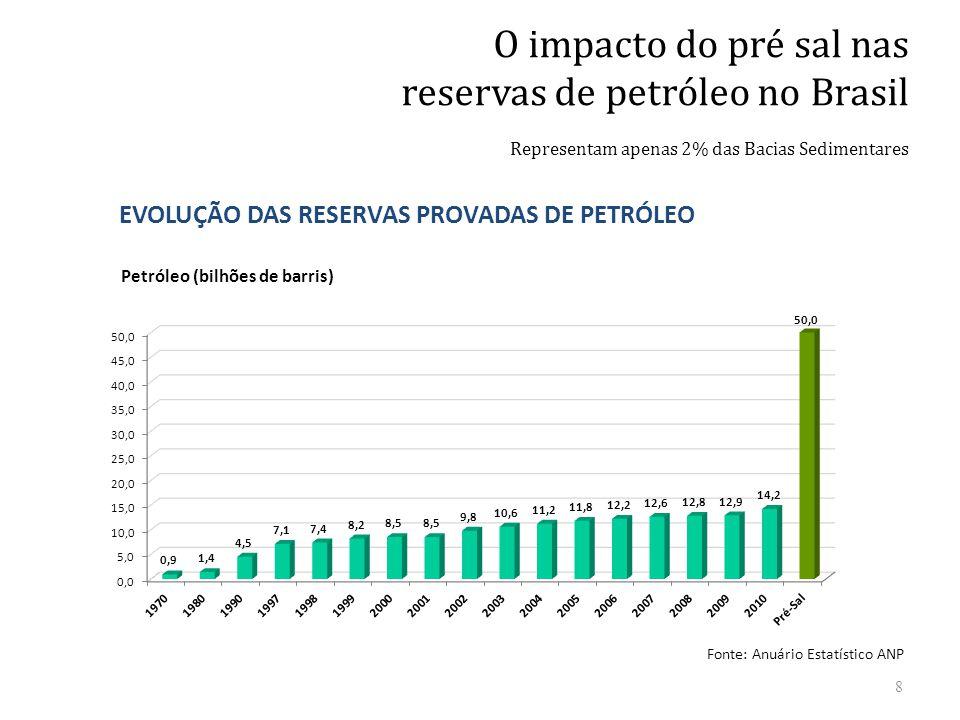 EVOLUÇÃO DAS RESERVAS PROVADAS DE PETRÓLEO O impacto do pré sal nas reservas de petróleo no Brasil Representam apenas 2% das Bacias Sedimentares Petró