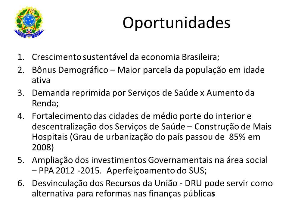 Oportunidades 1.Crescimento sustentável da economia Brasileira; 2.Bônus Demográfico – Maior parcela da população em idade ativa 3.Demanda reprimida po