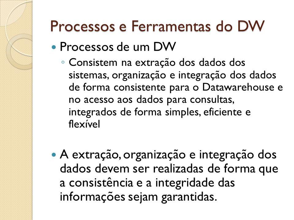 Processos e Ferramentas do DW Processos de um DW Consistem na extração dos dados dos sistemas, organização e integração dos dados de forma consistente