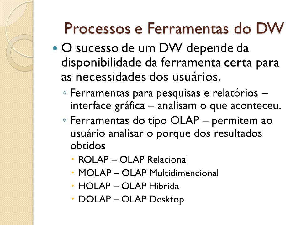 Processos e Ferramentas do DW O sucesso de um DW depende da disponibilidade da ferramenta certa para as necessidades dos usuários. Ferramentas para pe