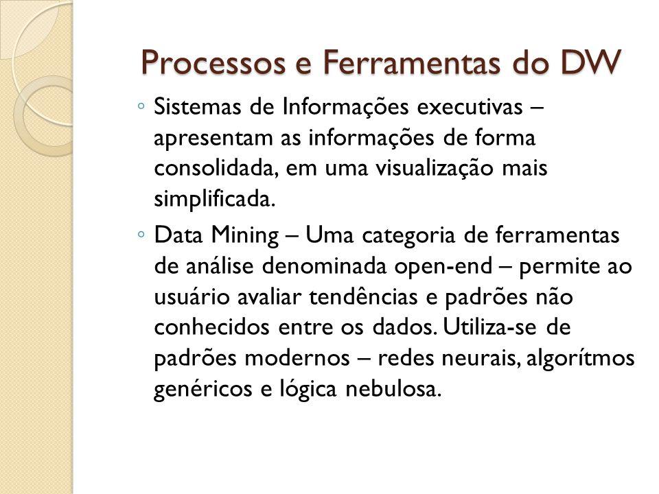 Processos e Ferramentas do DW Sistemas de Informações executivas – apresentam as informações de forma consolidada, em uma visualização mais simplifica