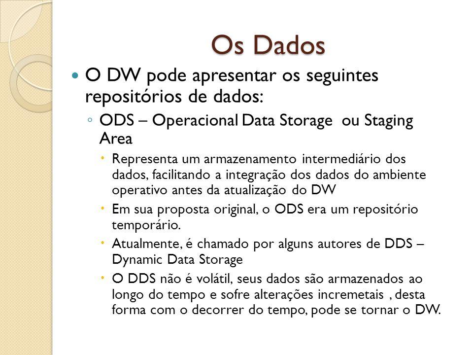 Os Dados O DW pode apresentar os seguintes repositórios de dados: ODS – Operacional Data Storage ou Staging Area Representa um armazenamento intermedi