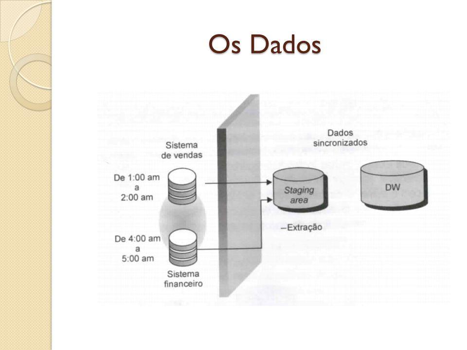 Os Dados