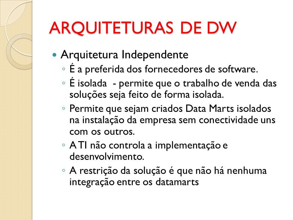 Arquitetura Independente É a preferida dos fornecedores de software. É isolada - permite que o trabalho de venda das soluções seja feito de forma isol