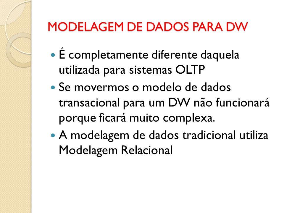MODELAGEM DE DADOS PARA DW É completamente diferente daquela utilizada para sistemas OLTP Se movermos o modelo de dados transacional para um DW não fu