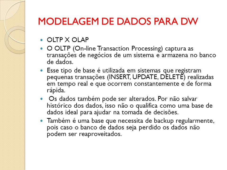 MODELAGEM DE DADOS PARA DW OLTP X OLAP O OLTP (On-line Transaction Processing) captura as transações de negócios de um sistema e armazena no banco de