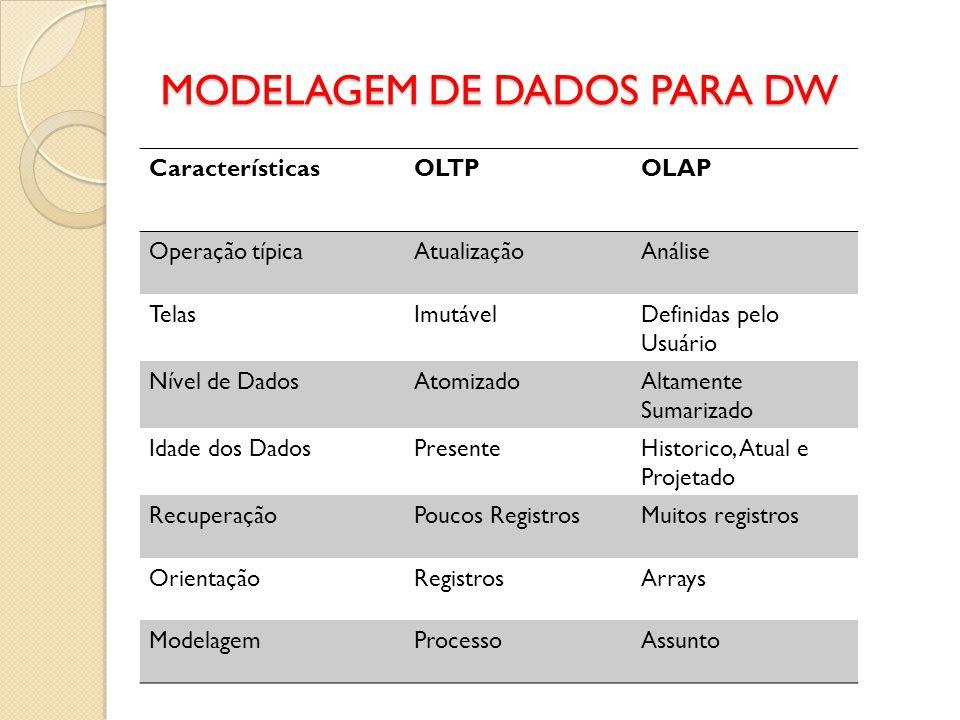 MODELAGEM DE DADOS PARA DW CaracterísticasOLTPOLAP Operação típicaAtualizaçãoAnálise TelasImutávelDefinidas pelo Usuário Nível de DadosAtomizadoAltame