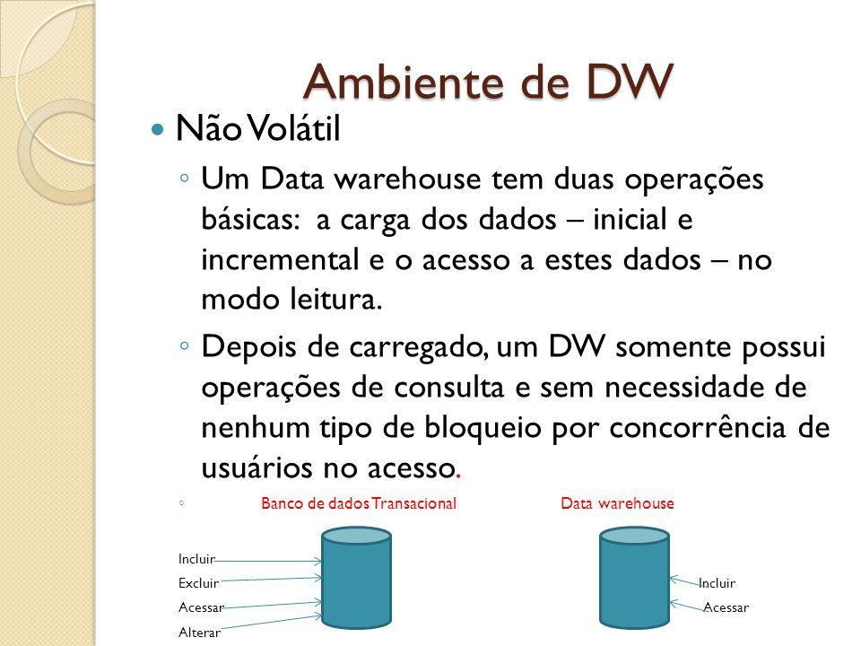 Ambiente de DW Não Volátil Um Data warehouse tem duas operações básicas: a carga dos dados – inicial e incremental e o acesso a estes dados – no modo
