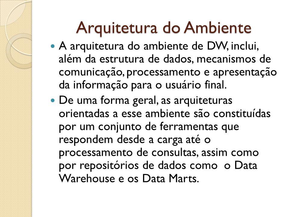 Arquitetura do Ambiente A arquitetura do ambiente de DW, inclui, além da estrutura de dados, mecanismos de comunicação, processamento e apresentação d