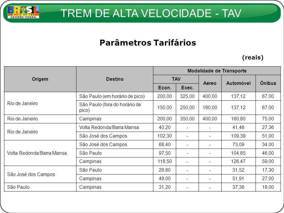 TREM DE ALTA VELOCIDADE - TAV Parâmetros Tarifários (reais) OrigemDestino Modalidade de Transporte TAV AéreoAutomóvelÔnibus Econ.Exec. Rio de Janeiro