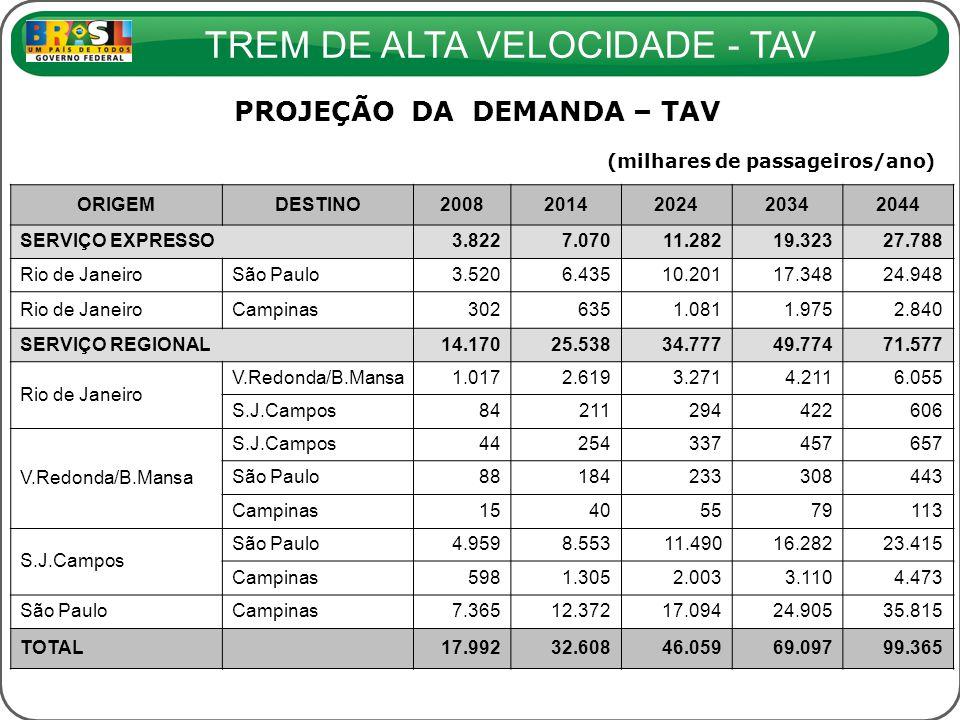 TREM DE ALTA VELOCIDADE - TAV PROJEÇÃO DA DEMANDA – TAV (milhares de passageiros/ano) ORIGEMDESTINO20082014202420342044 SERVIÇO EXPRESSO 3.8227.07011.