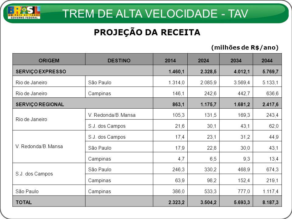 TREM DE ALTA VELOCIDADE - TAV PROJEÇÃO DA RECEITA (milhões de R$/ano) ORIGEMDESTINO2014202420342044 SERVIÇO EXPRESSO 1.460,12.328,54.012,15.769,7 Rio