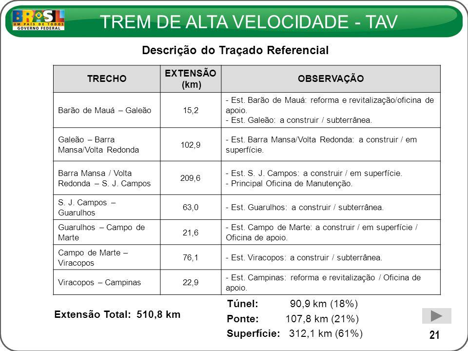 TREM DE ALTA VELOCIDADE - TAV 21 Descrição do Traçado Referencial TRECHO EXTENSÃO (km) OBSERVAÇÃO Barão de Mauá – Galeão15,2 - Est. Barão de Mauá: ref