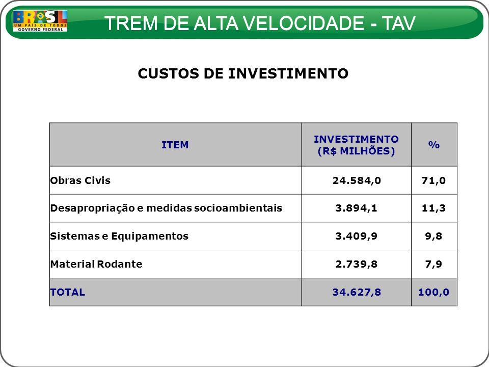 TREM DE ALTA VELOCIDADE - TAV CUSTOS DE INVESTIMENTO ITEM INVESTIMENTO (R$ MILHÕES) % Obras Civis24.584,071,0 Desapropriação e medidas socioambientais