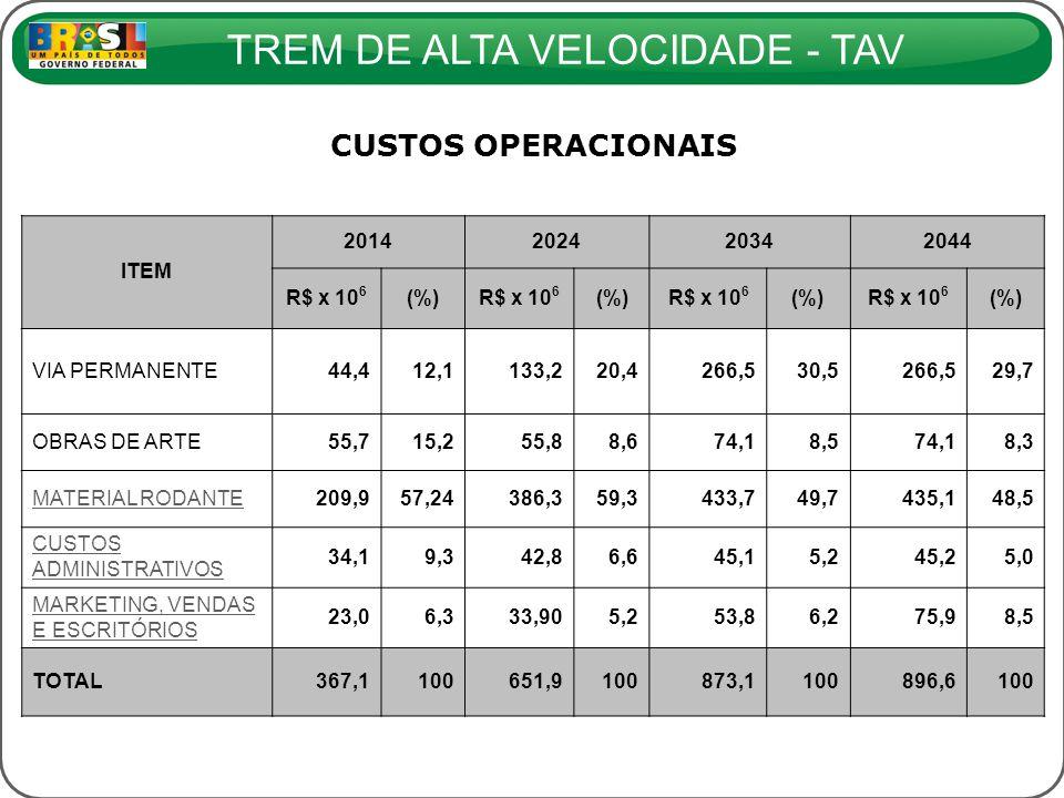 TREM DE ALTA VELOCIDADE - TAV CUSTOS OPERACIONAIS ITEM 2014202420342044 R$ x 10 6 (%)R$ x 10 6 (%)R$ x 10 6 (%)R$ x 10 6 (%) VIA PERMANENTE44,412,1133