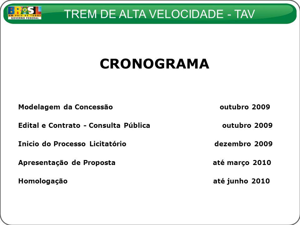 TREM DE ALTA VELOCIDADE - TAV CRONOGRAMA Modelagem da Concessão outubro 2009 Edital e Contrato - Consulta Pública outubro 2009 Inicio do Processo Lici