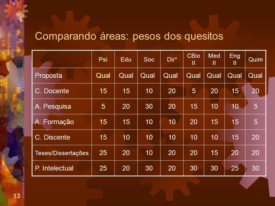13 Comparando áreas: pesos dos quesitos PsiEduSocDir* CBio II Med II Eng II Quim PropostaQual C.